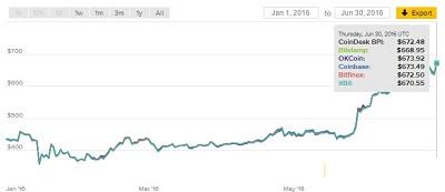 bitcoin-handelen